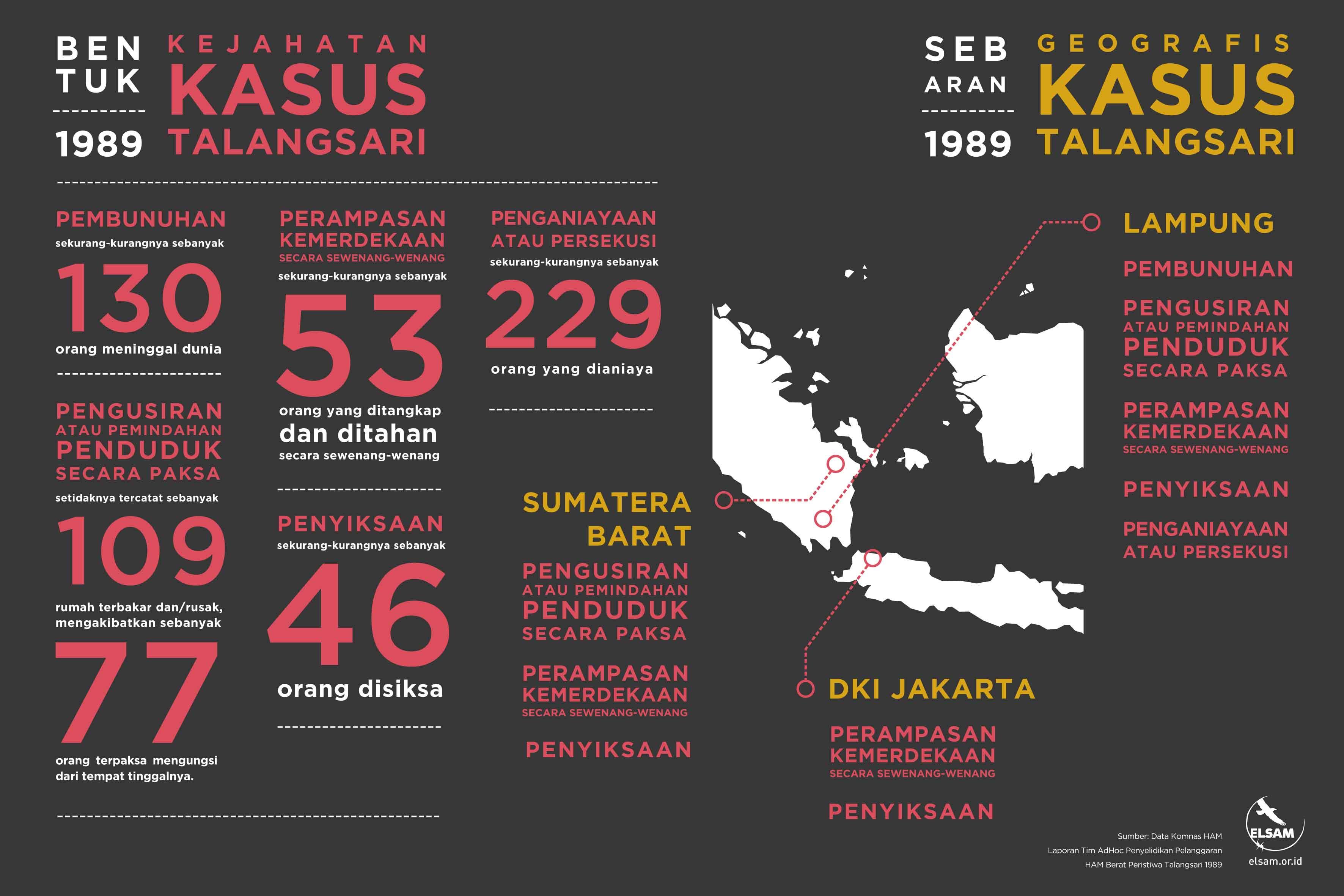 ELSAM_Infografis_TALANGSARI-rgb