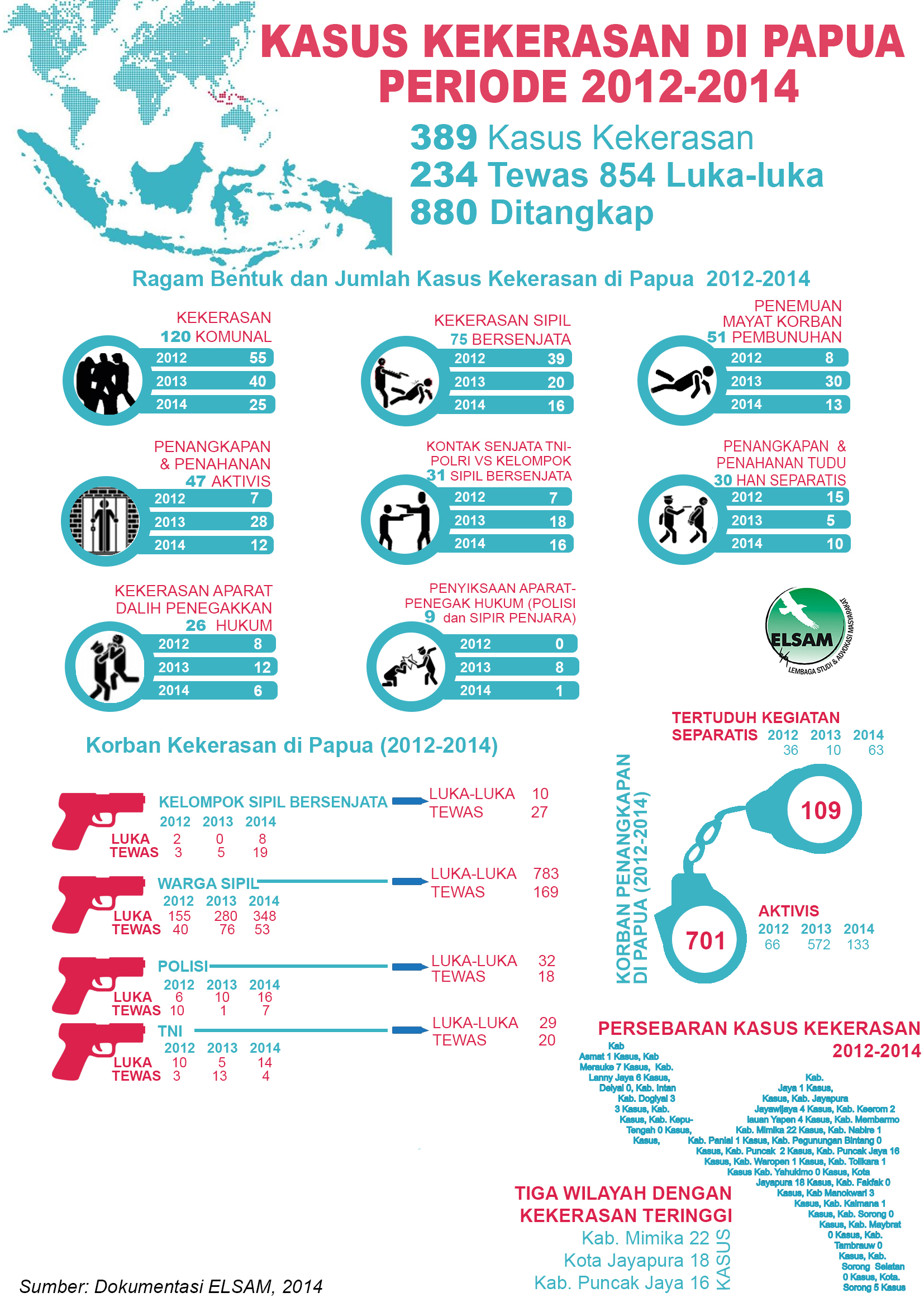 kekerasan_Papua_2012-2014_infografis
