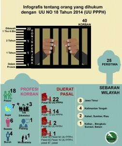 Infografis Bisnis dan HAM
