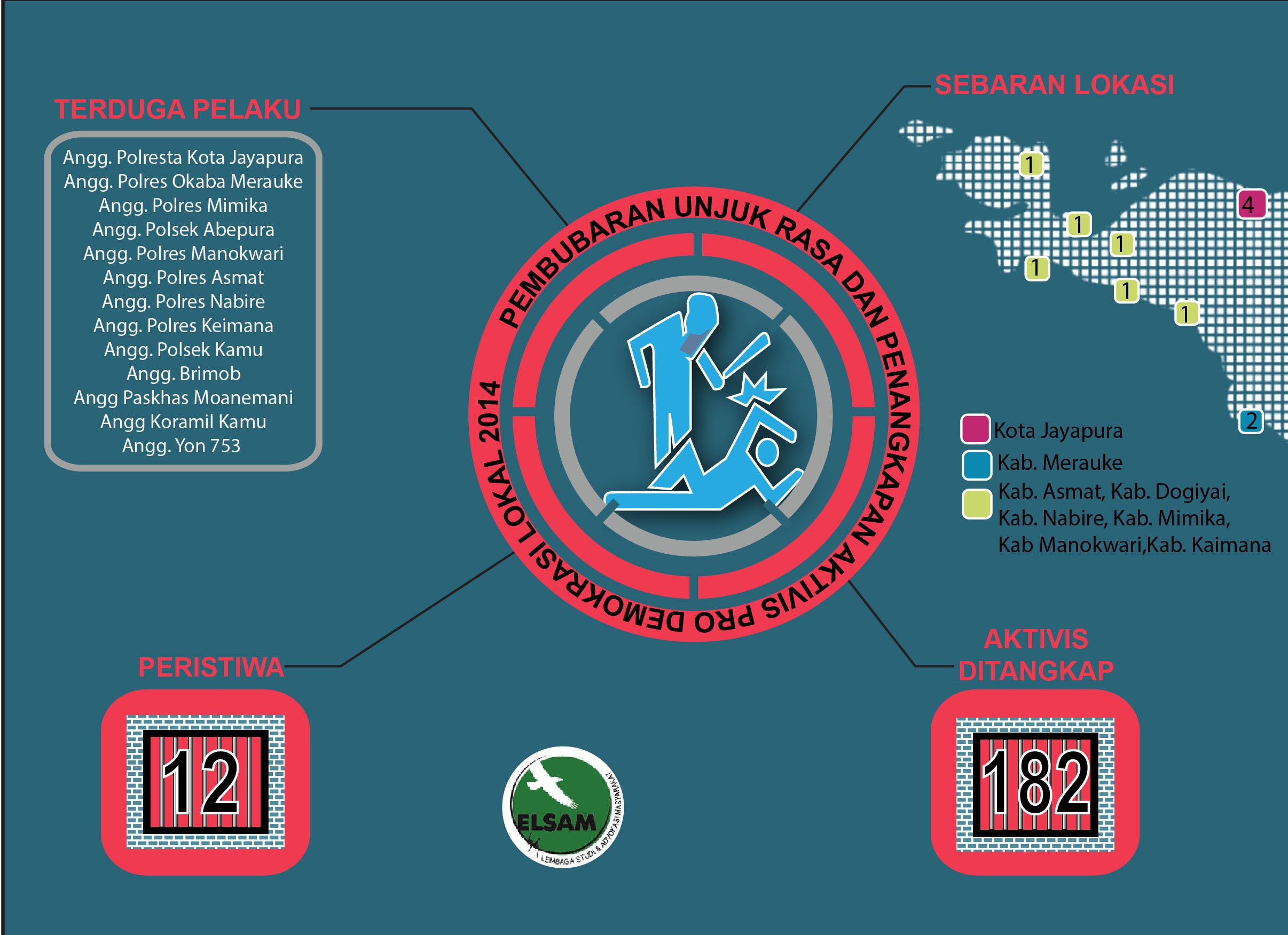Infografis Pembubaran Unjuk Rasa dan Penangkapan AKtivis Pro Dem