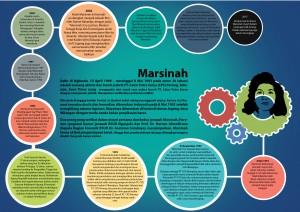 Time-line-Marsinah-01