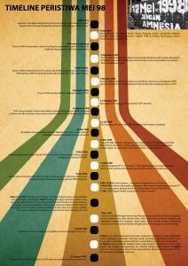 Timeline-Mei-98