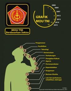 Infografis MOU Tentara-01