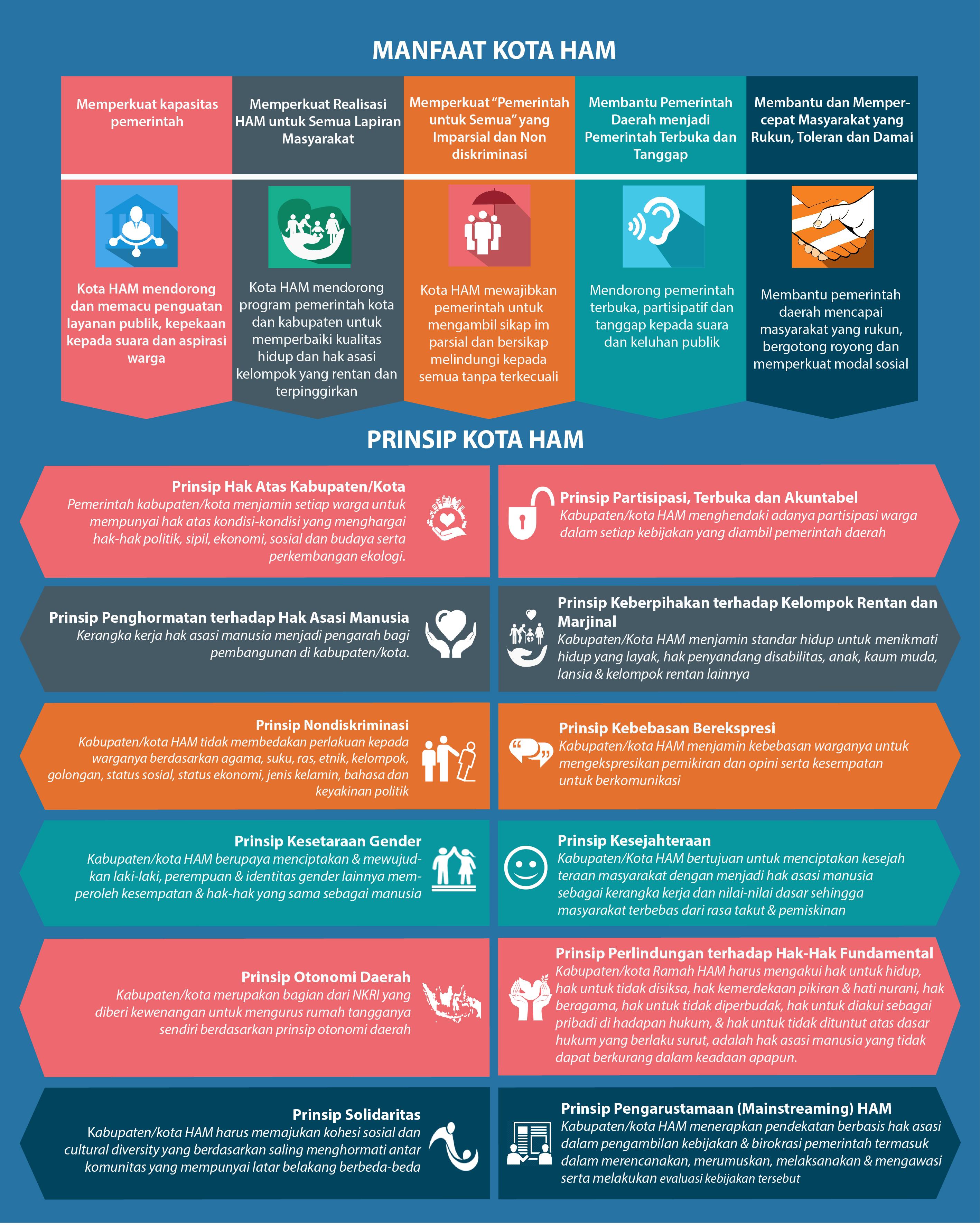 Infografis Kota HAM.Multimedia ELSAM