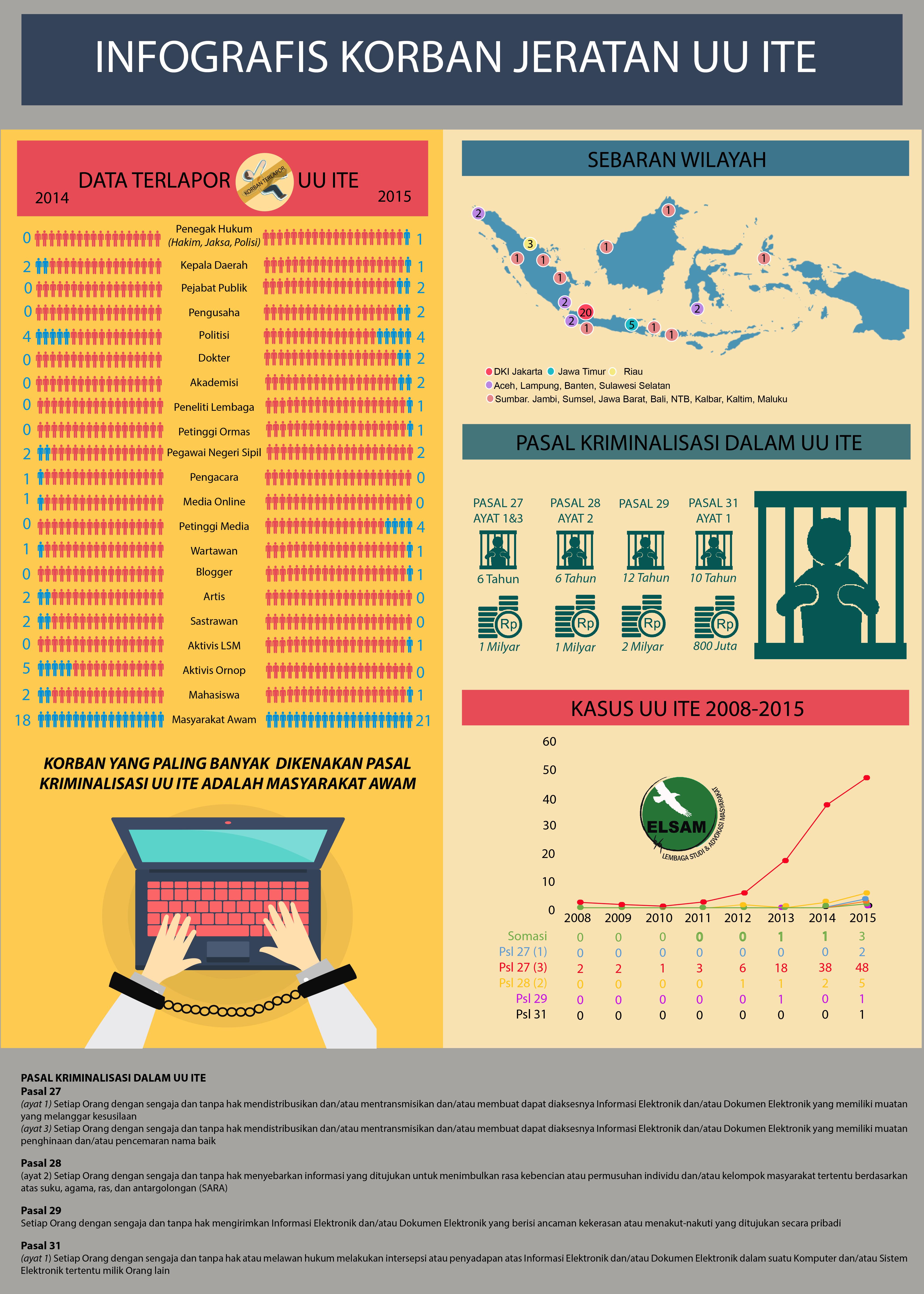 Infografis Korban Jeratan UU ITE-01