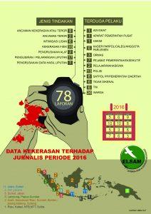 infografis-kekerasan-thdp-jurnalis-2016-01