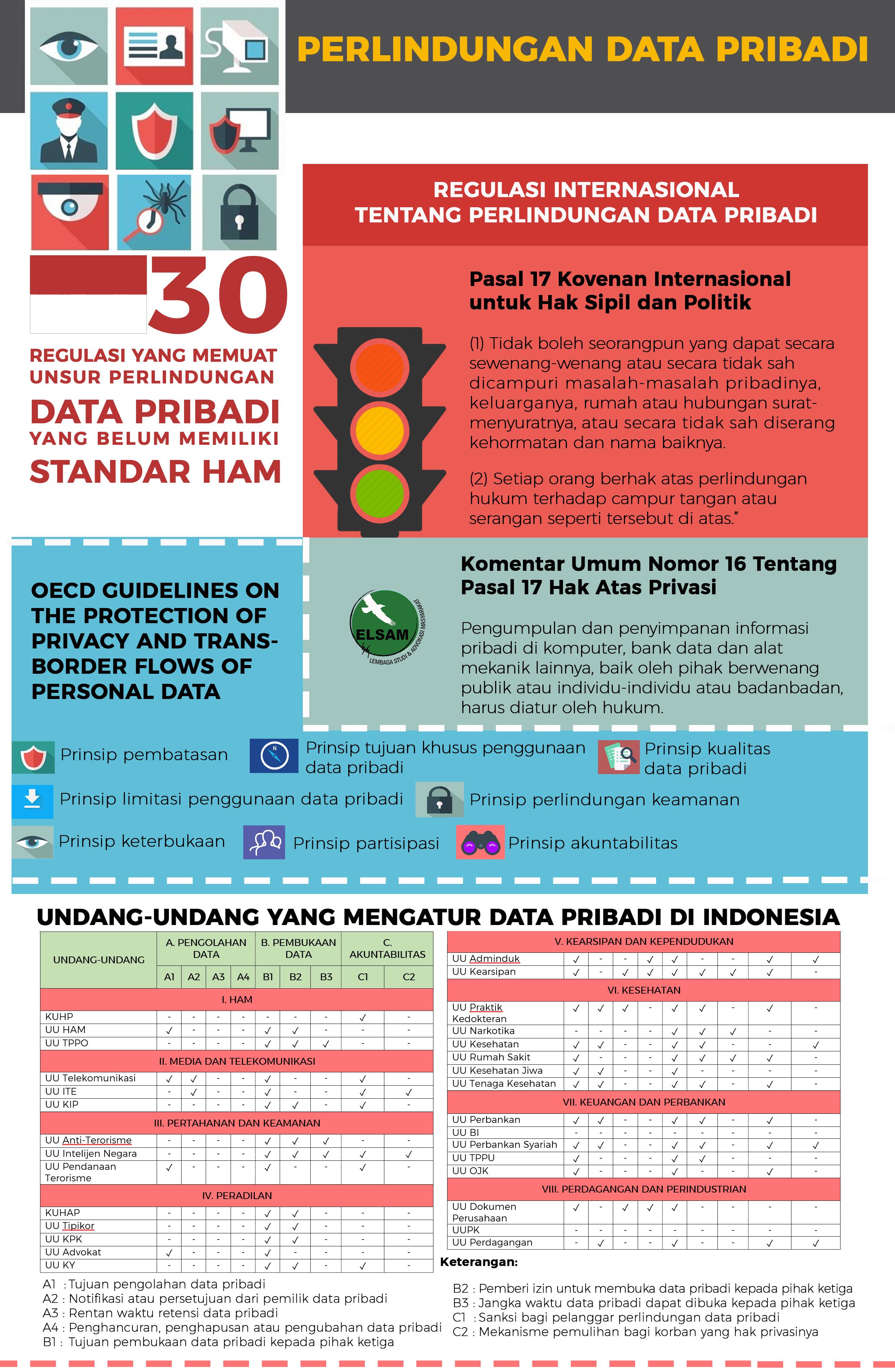 infografis-perlindungan-data-elsam-dodi