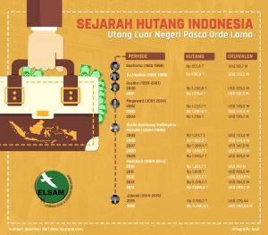 Sejarah Hutang Indonesia pada masa era Orde Baru dan Reformasi  (ELSAM-Dodi)