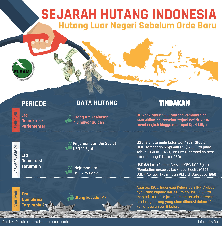 Sejarah Hutang Indonesia pada masa era Orde Lama (ELSAM-Dodi)