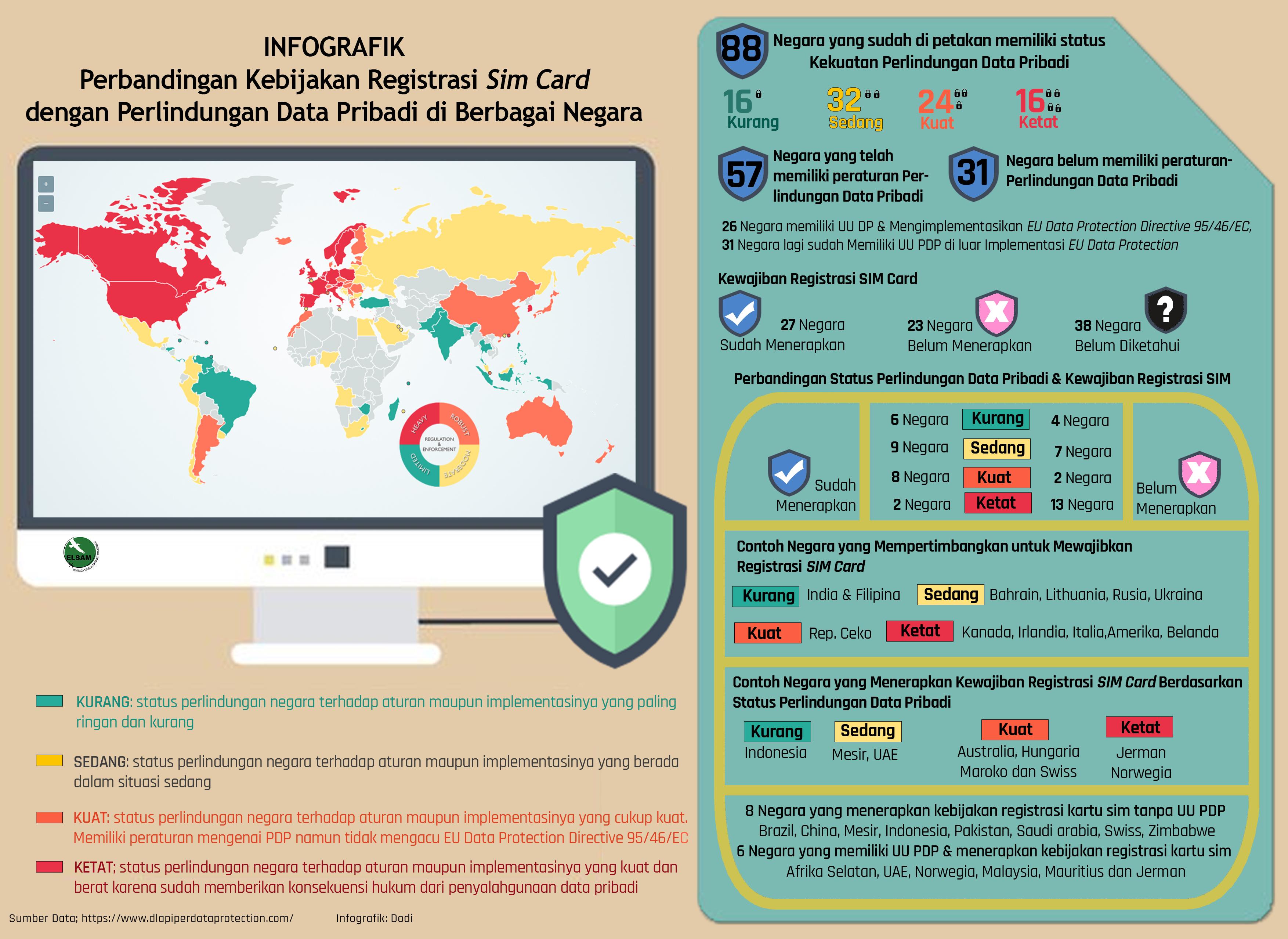 perbandingan-kebijakan-registrasi-sim-card-dengan-perlindungan-data-pribadi-di-berbagai-negara