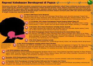 represi-kebebasan-berekspresi-di-papua