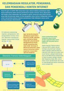 infografis-kelembagaan-regulator-pengawas-dan-pengendali-konten