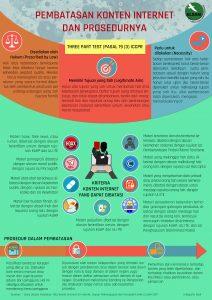 infografis-pembatasan-konten-dan-prosedurnya2