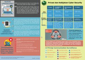 Infografis Cyebr