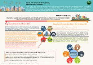 Infografis Smart City