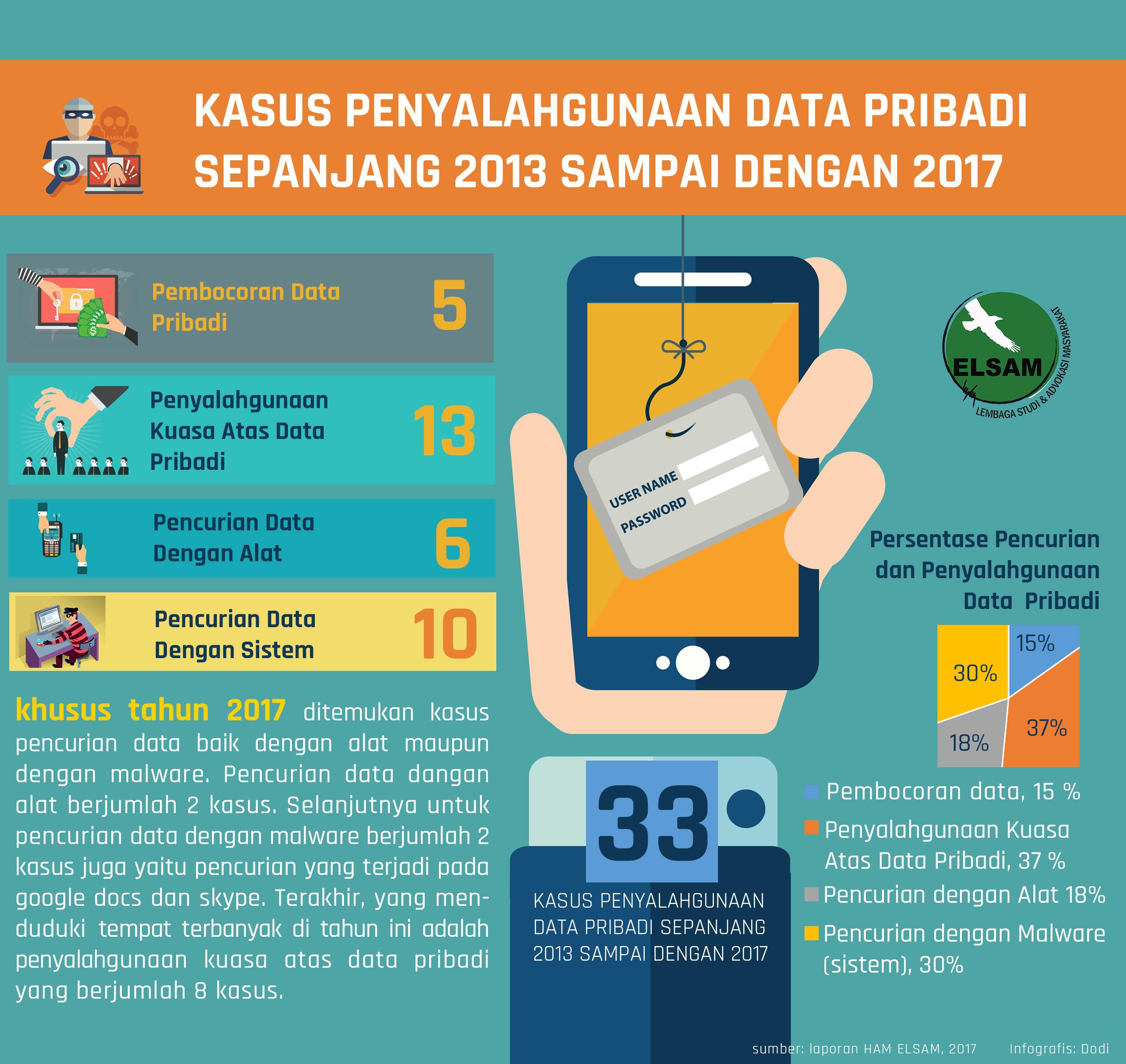 Kasus Penyalahgunaan Data Pribadi Sepanjang 2013-2017