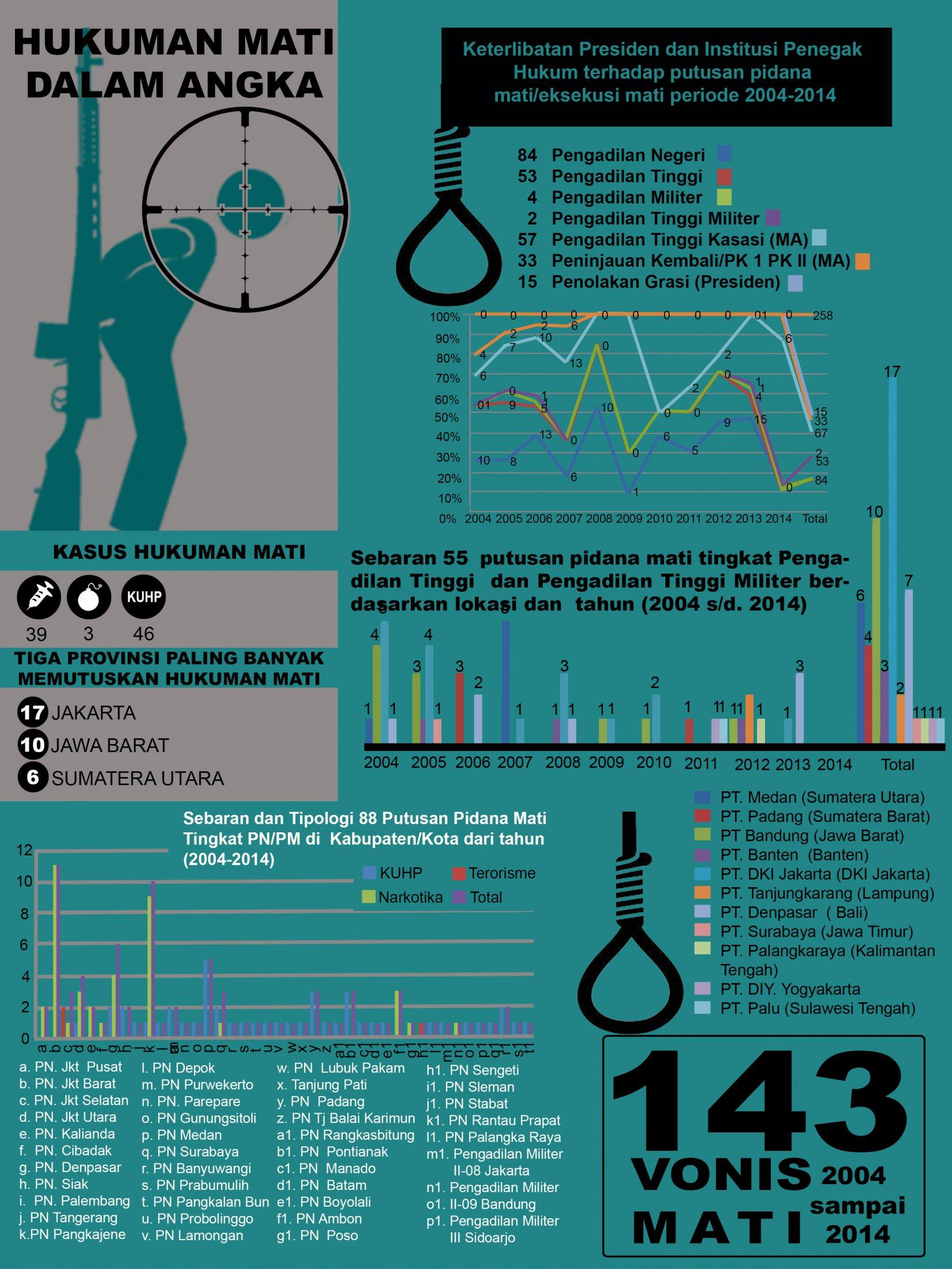 2014-hukuman-mati-angka1